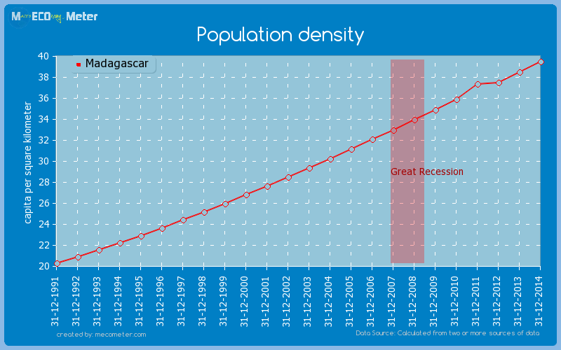 Population density of Madagascar