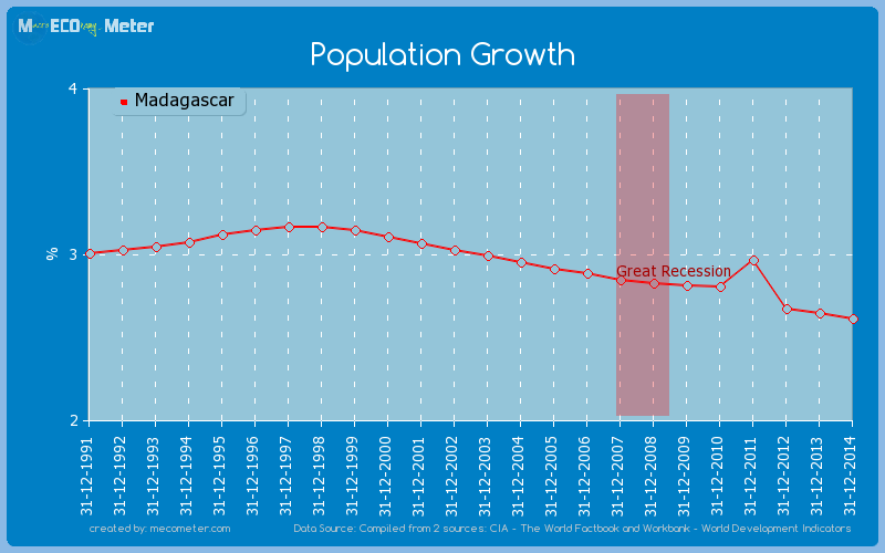 Population Growth of Madagascar