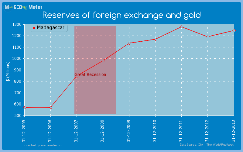 Reserves of foreign exchange and gold of Madagascar