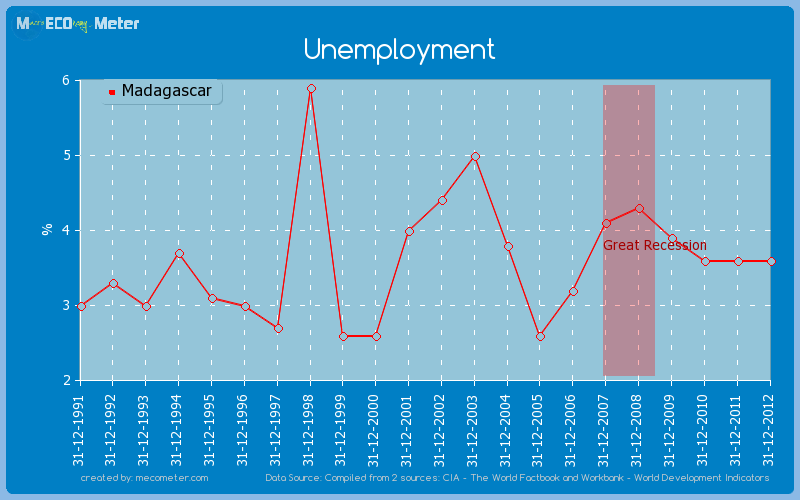Unemployment of Madagascar
