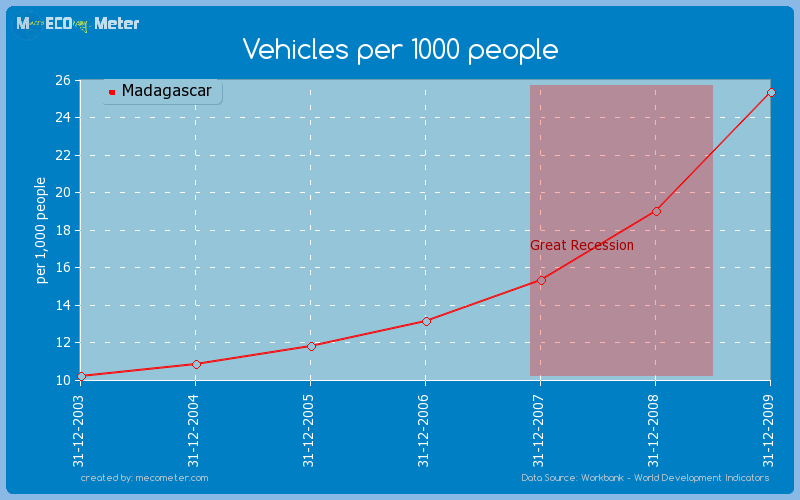 Vehicles per 1000 people of Madagascar