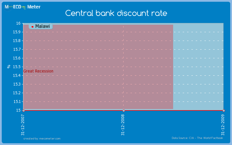 Central bank discount rate of Malawi