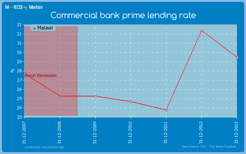 Commercial bank prime lending rate of Malawi