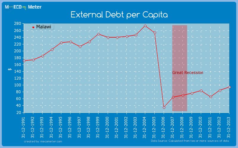 External Debt per Capita of Malawi