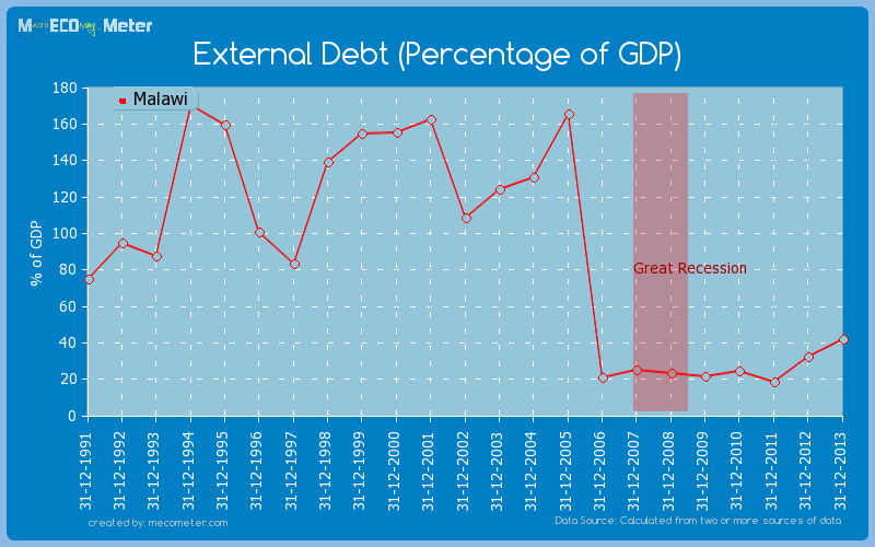 External Debt (Percentage of GDP) of Malawi