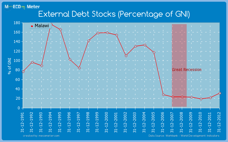 External Debt Stocks (Percentage of GNI) of Malawi
