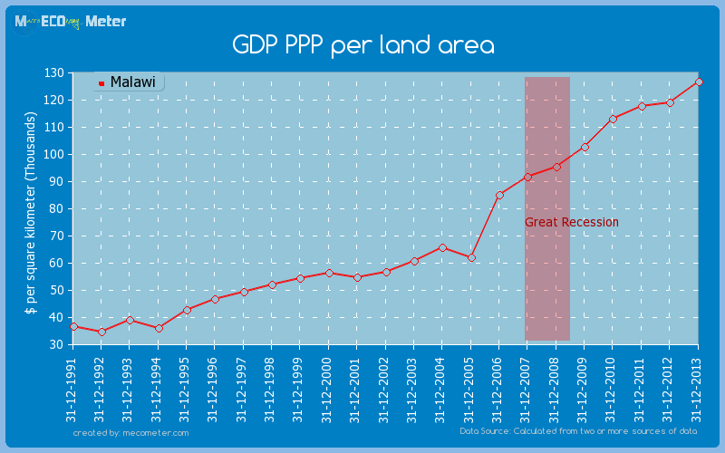 GDP PPP per land area of Malawi