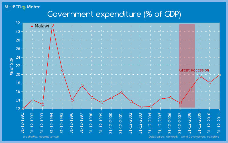 Government expenditure (% of GDP) of Malawi