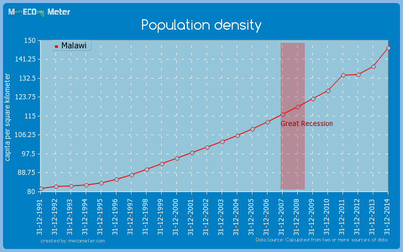 Population density of Malawi