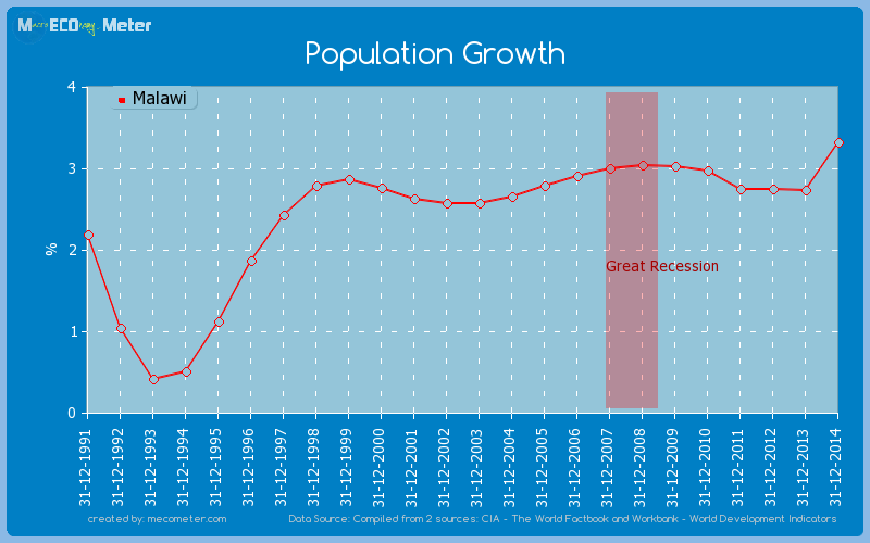 Population Growth of Malawi