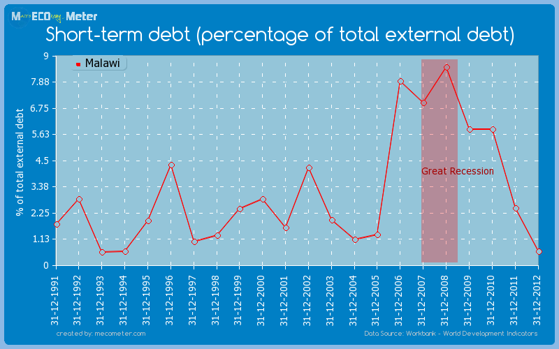 Short-term debt (percentage of total external debt) of Malawi