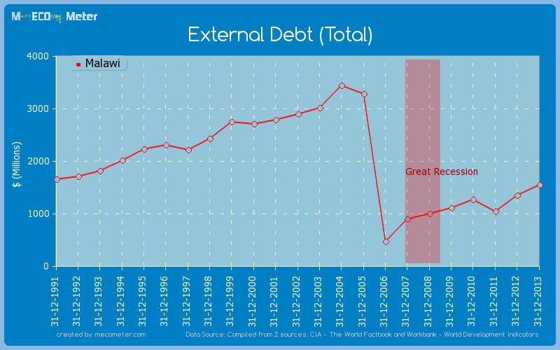 External Debt (Total) of Malawi