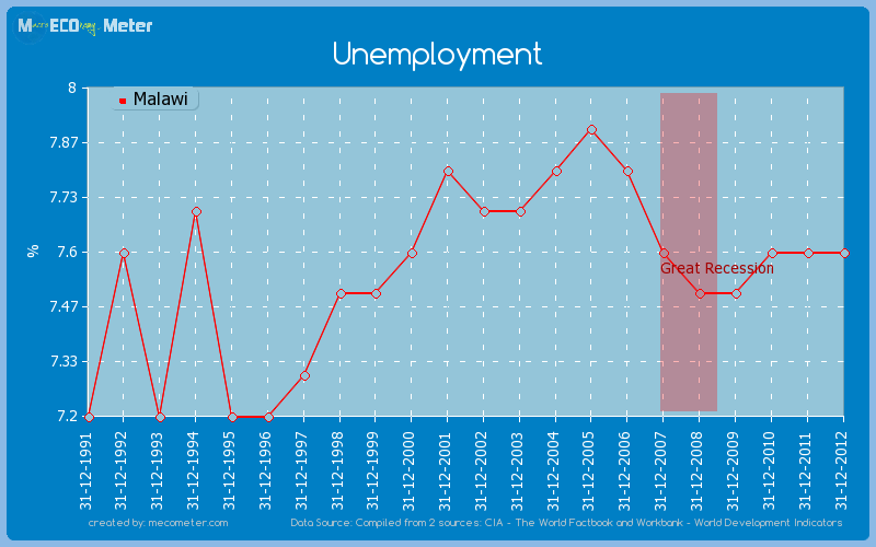 Unemployment of Malawi