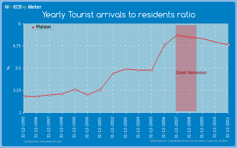 Yearly Tourist arrivals to residents ratio of Malawi