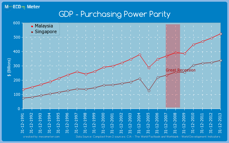 Gdp Purchasing Power Parity Comparison Between Malaysia And Singapore