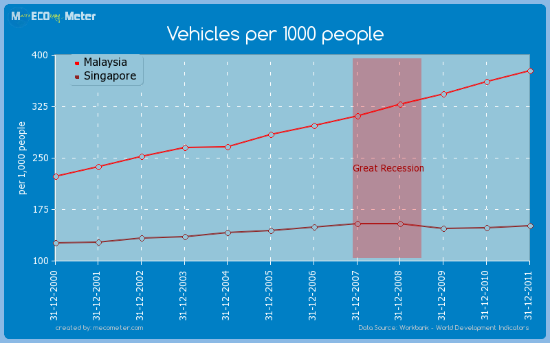 Vehicles per 1000 people - comparison between Malaysia And Singapore