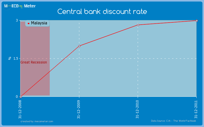 Central bank discount rate of Malaysia