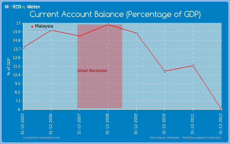 Current Account Balance (Percentage of GDP) of Malaysia