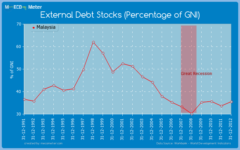External Debt Stocks (Percentage of GNI) of Malaysia