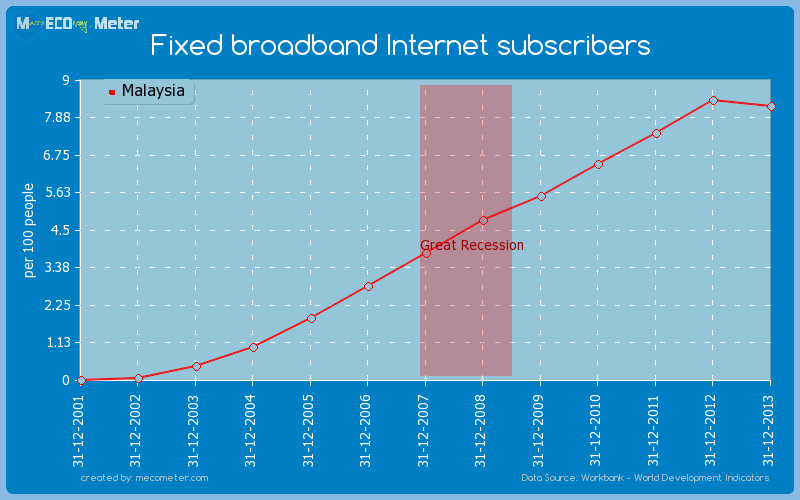 Fixed broadband Internet subscribers of Malaysia