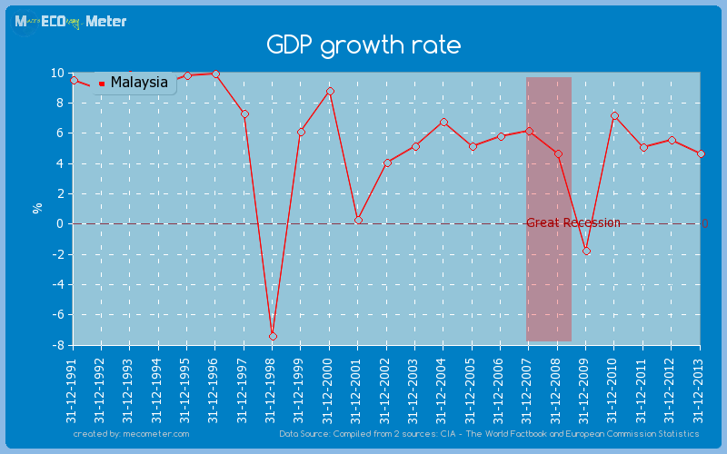 GDP growth rate of Malaysia