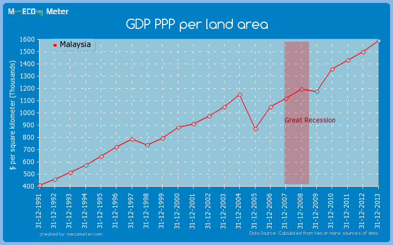 GDP PPP per land area of Malaysia