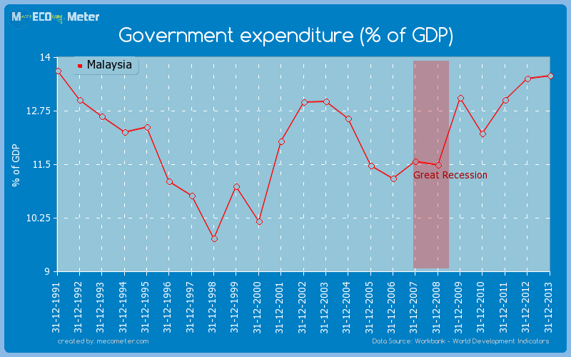 Government expenditure (% of GDP) of Malaysia