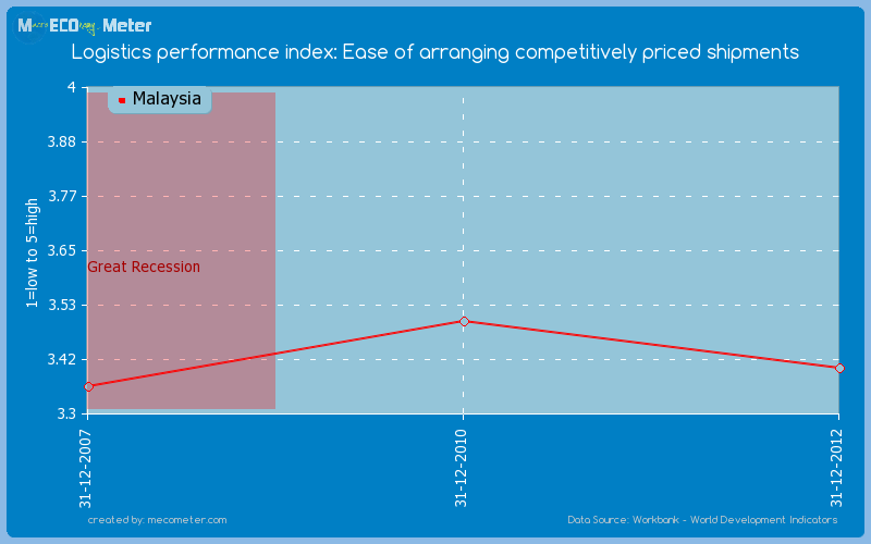 Logistics performance index: Ease of arranging competitively priced shipments of Malaysia
