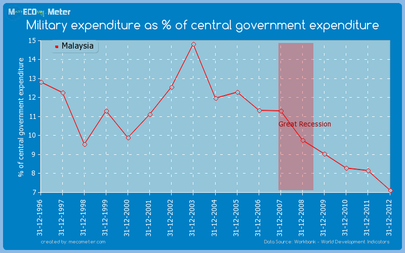 Military expenditure as % of central government expenditure of Malaysia