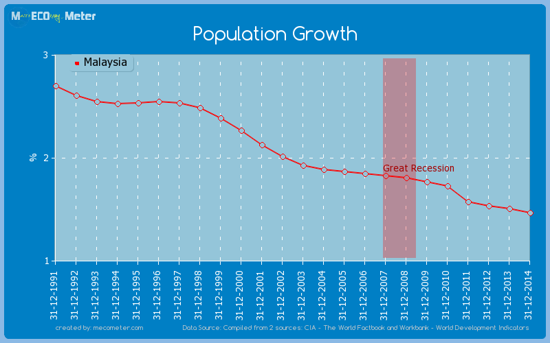 Population Growth of Malaysia
