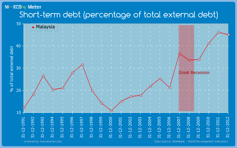 Short-term debt (percentage of total external debt) of Malaysia