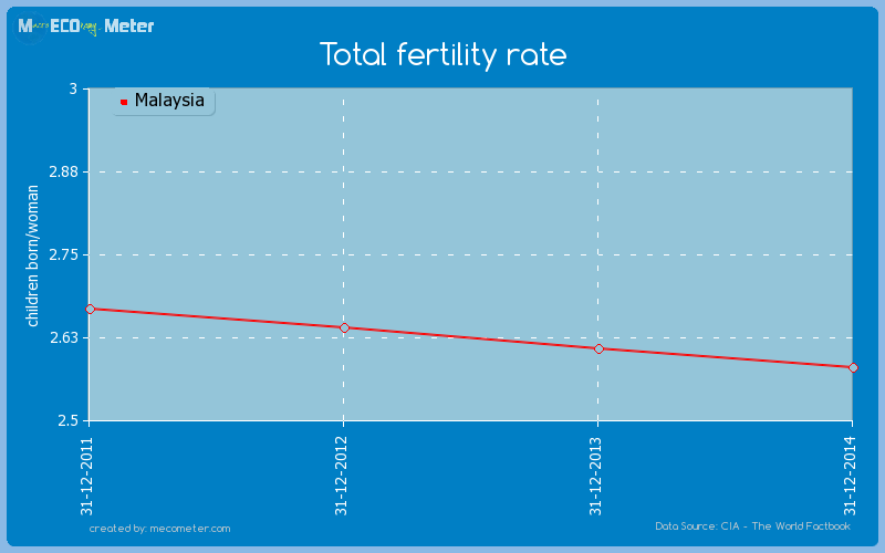 Total fertility rate of Malaysia