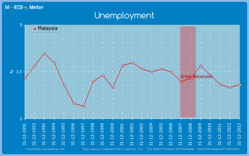 Unemployment of Malaysia