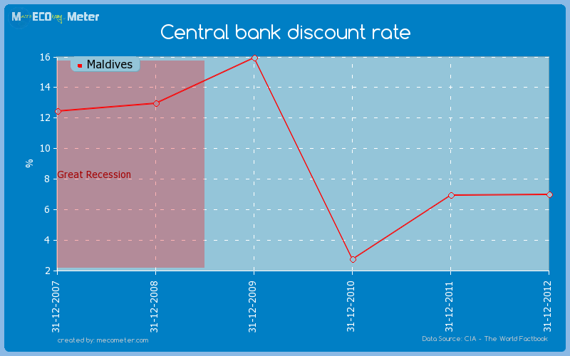 Central bank discount rate of Maldives