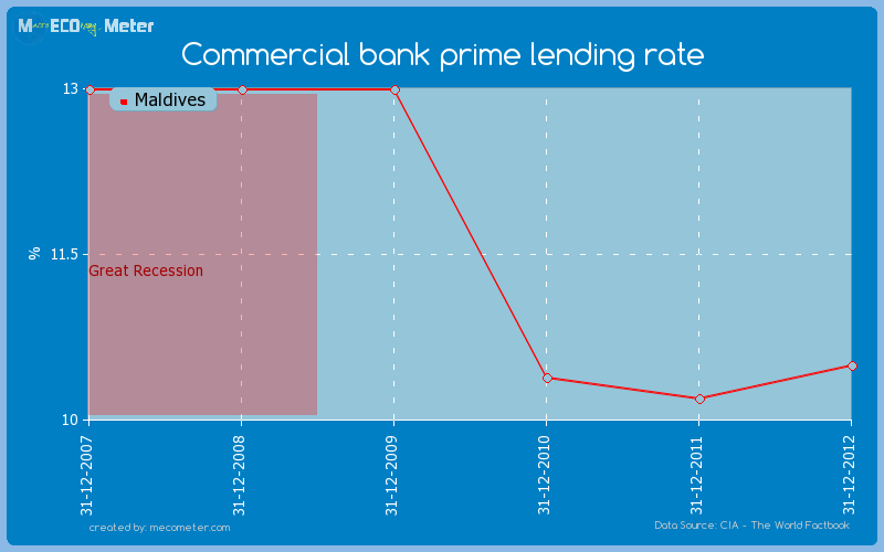 Commercial bank prime lending rate of Maldives