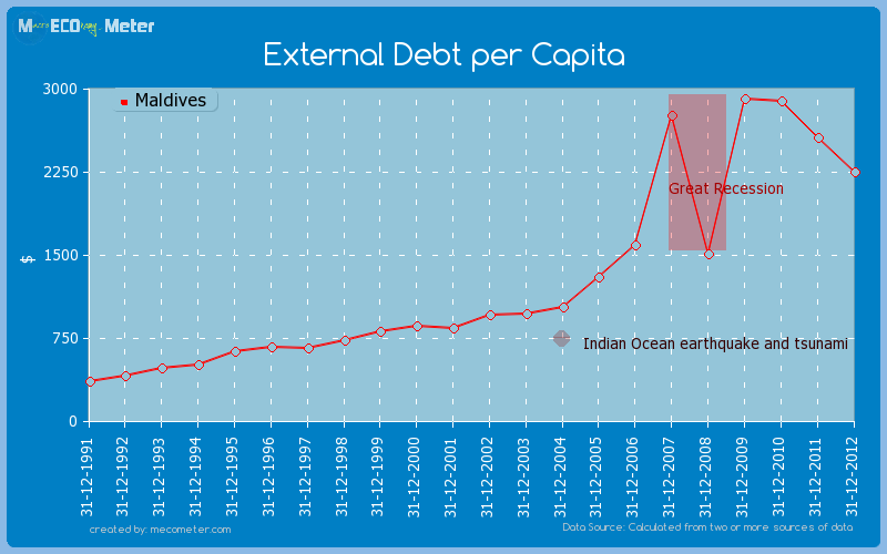 External Debt per Capita of Maldives
