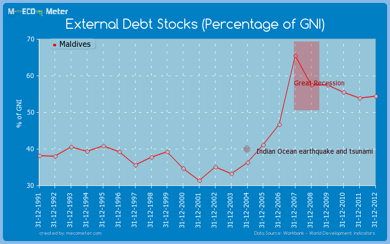 External Debt Stocks (Percentage of GNI) of Maldives