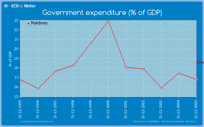 Government expenditure (% of GDP) of Maldives
