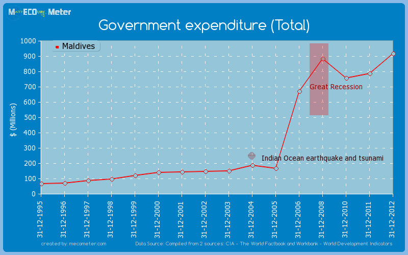 Government expenditure (Total) of Maldives