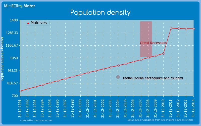 Population density of Maldives