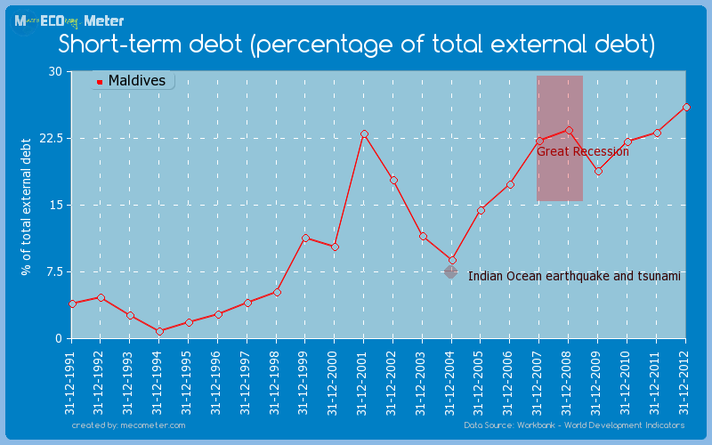 Short-term debt (percentage of total external debt) of Maldives