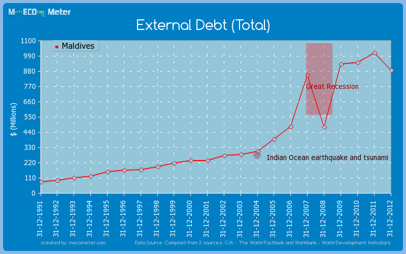 External Debt (Total) of Maldives
