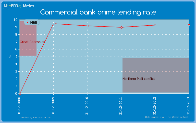 Commercial bank prime lending rate of Mali
