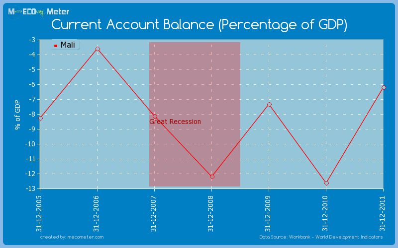 Current Account Balance (Percentage of GDP) of Mali