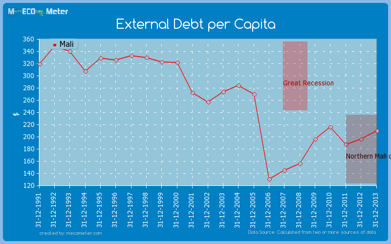 External Debt per Capita of Mali