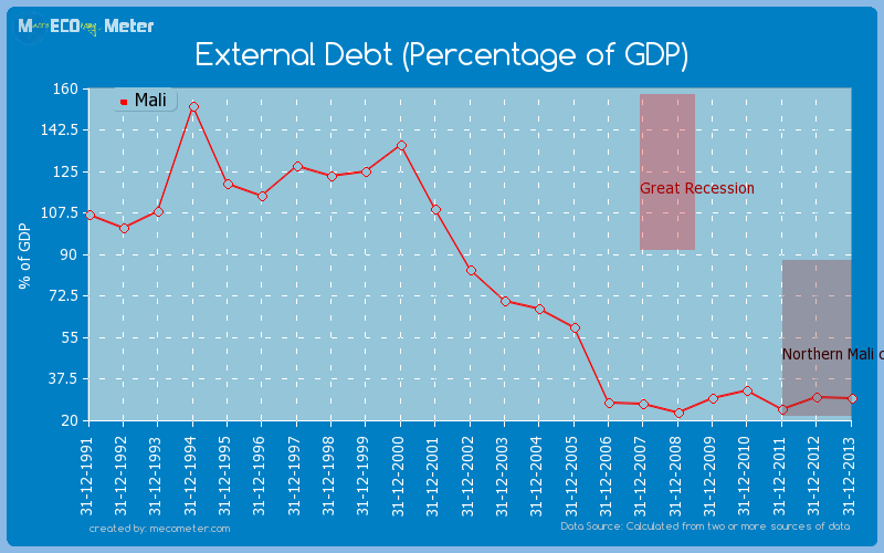External Debt (Percentage of GDP) of Mali