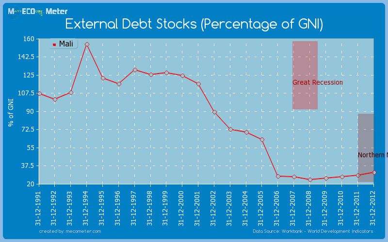 External Debt Stocks (Percentage of GNI) of Mali