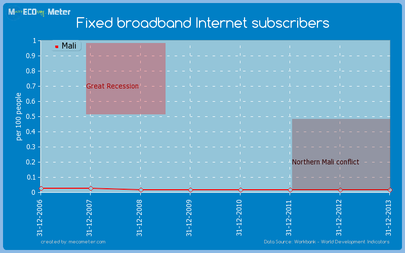 Fixed broadband Internet subscribers of Mali