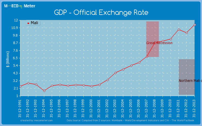 GDP - Official Exchange Rate of Mali