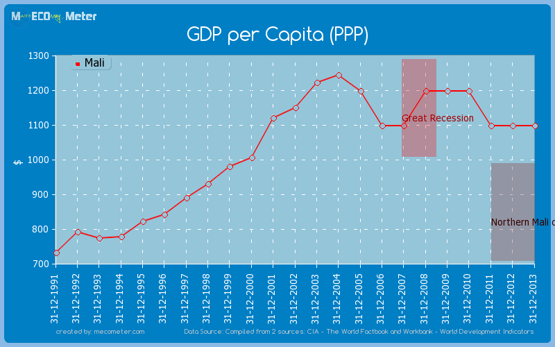 GDP per Capita (PPP) of Mali
